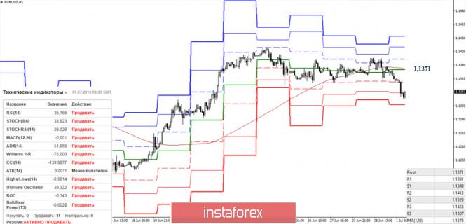 analytics5d19cd148db9a - EUR/USD и GBP/USD 01 июля – рекомендации технического анализа