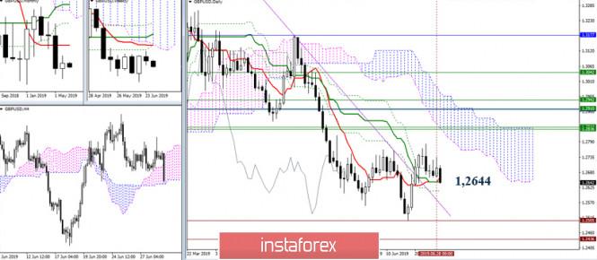 analytics5d19cd2c6e6f7 - EUR/USD и GBP/USD 01 июля – рекомендации технического анализа