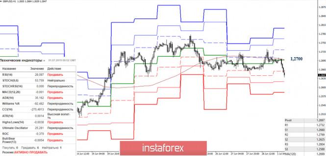 analytics5d19cd8cc9c10 - EUR/USD и GBP/USD 01 июля – рекомендации технического анализа