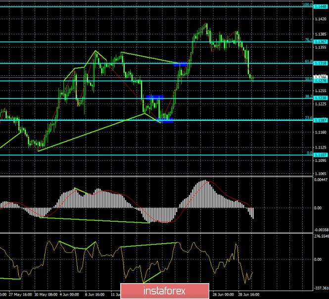 analytics5d1af93b2a051 - Прогноз по EUR/USD и GBP/USD на 2 июля. Доллар возвращает себе былую популярность