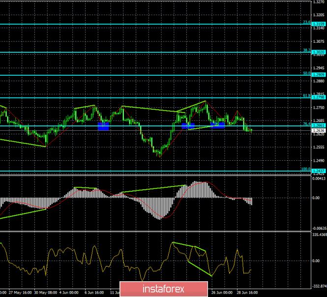 analytics5d1af94d6b8af - Прогноз по EUR/USD и GBP/USD на 2 июля. Доллар возвращает себе былую популярность