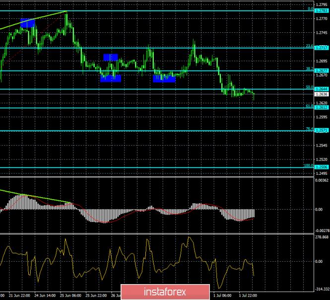 analytics5d1af96061801 - Прогноз по EUR/USD и GBP/USD на 2 июля. Доллар возвращает себе былую популярность