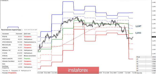 analytics5d1b0ed6986a9 - EUR/USD и GBP/USD 02 июля – рекомендации технического анализа