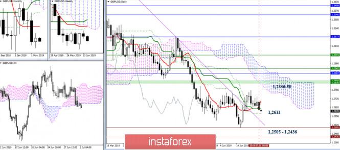 analytics5d1b0ef69a2dc - EUR/USD и GBP/USD 02 июля – рекомендации технического анализа