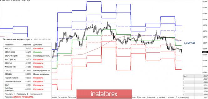 analytics5d1b0f13c40d2 - EUR/USD и GBP/USD 02 июля – рекомендации технического анализа