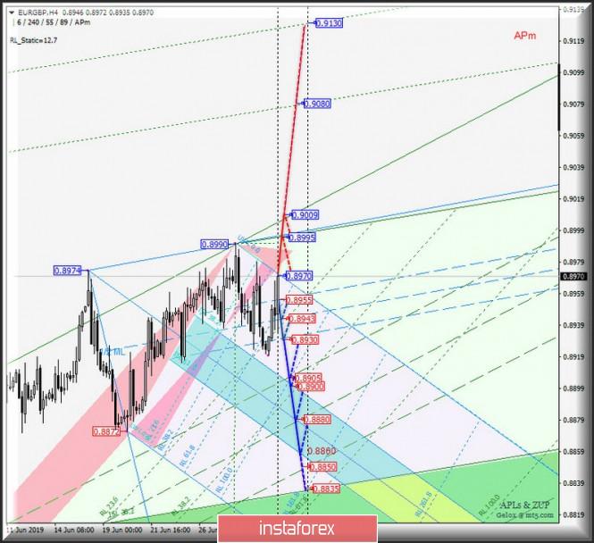 analytics5d1b91a51938f - EUR/USD h4 vs GBP/USD h4 vs EUR/GBP h4. Комплексный анализ вариантов движения с 03 июля 2019 г. Анализ APLs & ZUP