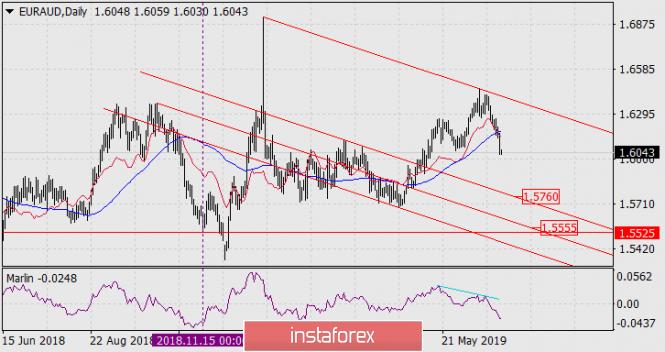 Forecast for EUR/AUD pair on medium-term