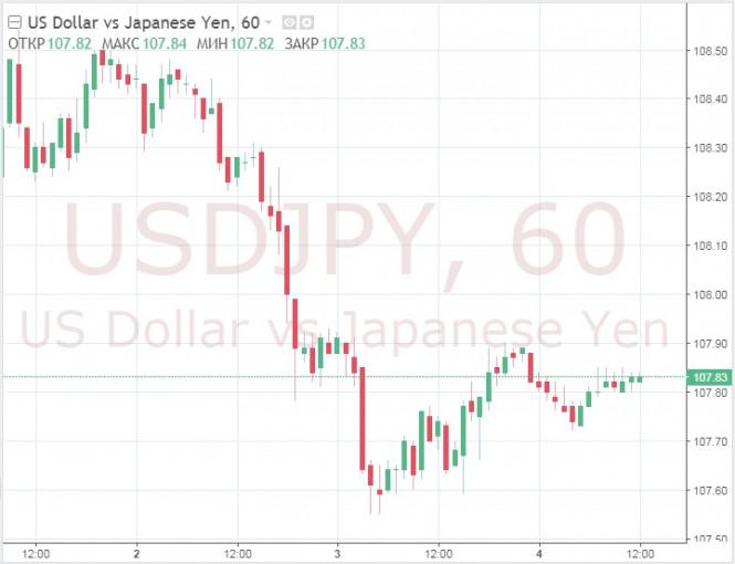 analytics5d1dc245cb4c6 - Доллар отступает на фоне ожиданий снижения ставки, перспективы для роста нет