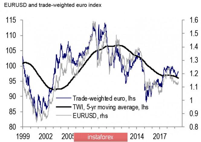 analytics5d1ef32308408 - Оптимистичные прогнозы по рынку труда США поддерживают доллар, евро и фунт под давлением