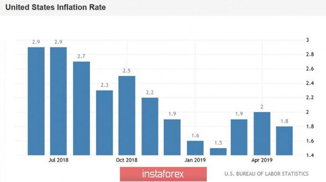 EUR/USD. Не спешите покупать доллар: глава ФРС в Конгрессе расставит точки над i