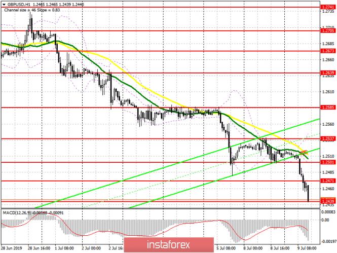 GBP/USD: план на американскую сессию 9 июля. Фунт продолжает падение после публикации очередного опроса