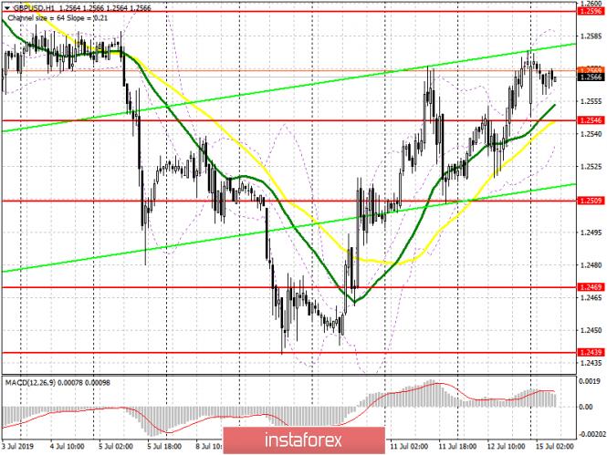 GBP/USD: план на европейскую сессию 15 июля. Дальнейший рост фунта под большим вопросом