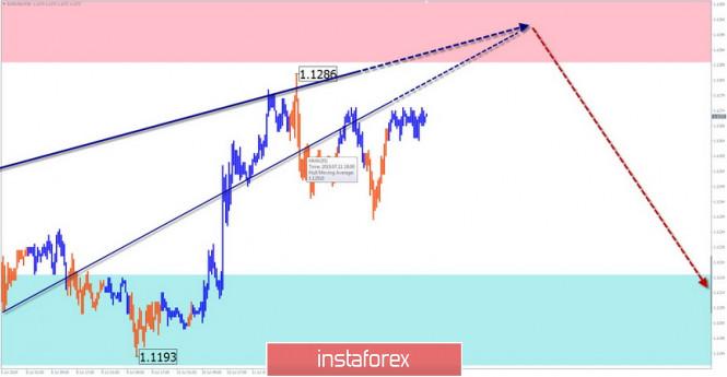 EUR/USD, AUD/USD, GBP/JPY. Упрощенный волновой анализ и прогноз на 15 июля