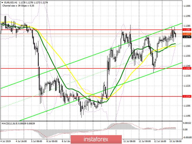 EUR/USD: план на американскую сессию 15 июля. Покупатели евро остаются в стороне, не...