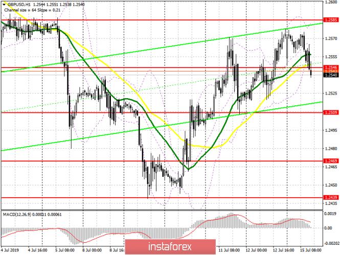 GBP/USD: план на американскую сессию 15 июля. Медведи пытаются закрепиться ниже 1.2546,...