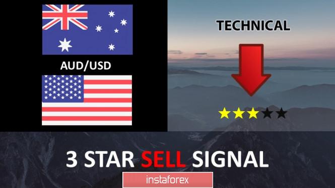 AUD/USD berbalik dari resistance berpotensi turun!