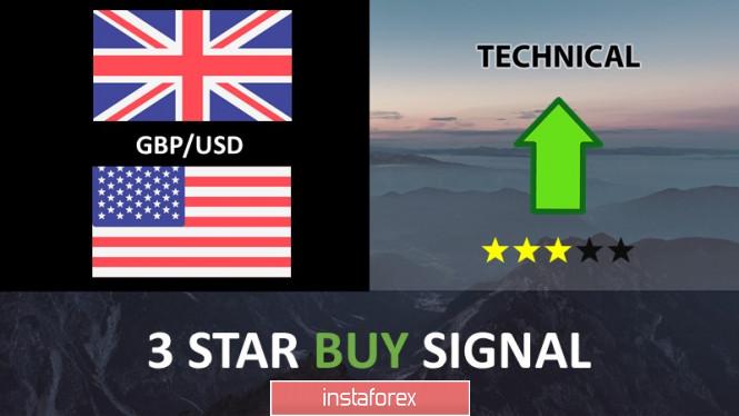 GBP/USD mendekati support berpotensi melambung!