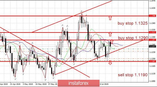 Trading plan for EURUSD on 07/19/2019