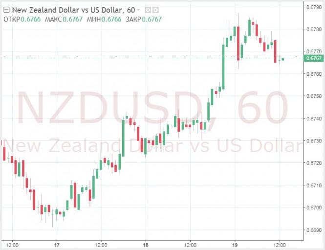 Ставки на валюты форекс как хранится биткоин
