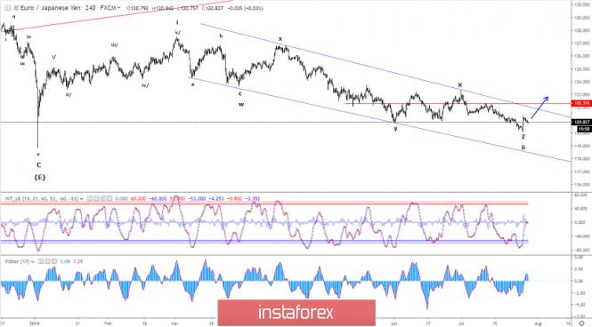 Elliott wave analysis of EUR/JPY for July 29, 2019