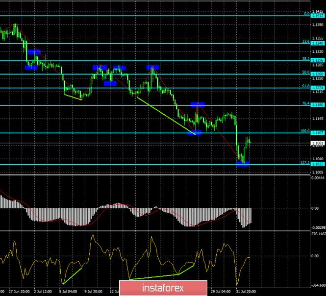Форекс прогнозы пары евро доллар программа биткоин бот