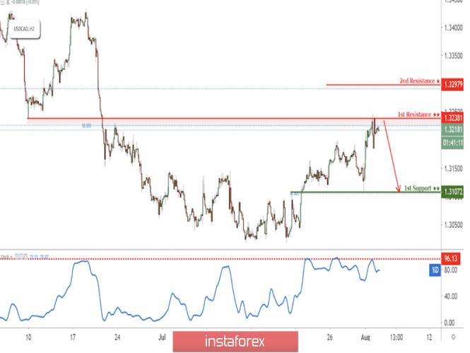 USD/CAD testing resistance, potential drop!