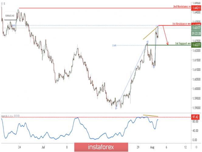 EUR/AUD approaching resistance, potential drop!