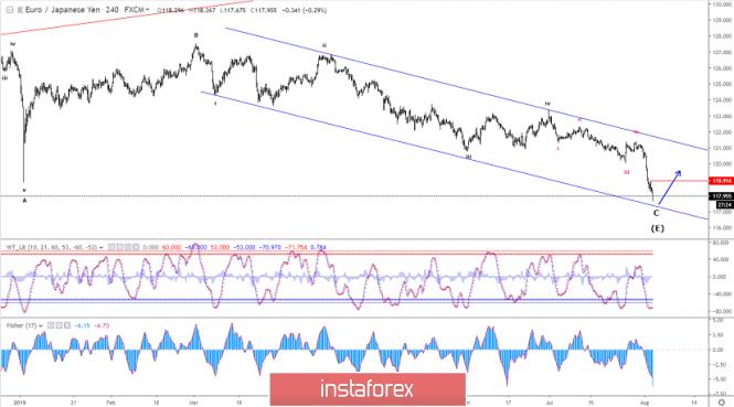 Elliott wave analysis of EUR/JPY for August 5 - 2019