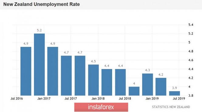 NZD / USD: Sales still trending despite growth of New Zealand's Labor market