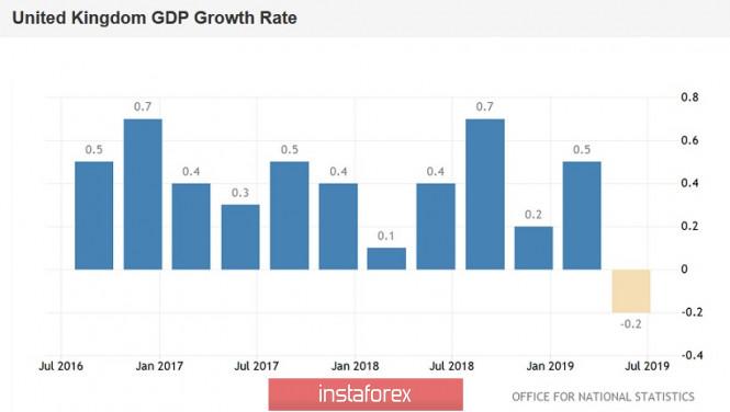 GBP/USD. Красный день календаря: ключевые макроэкономические отчёты Британии вышли в «красной зоне»