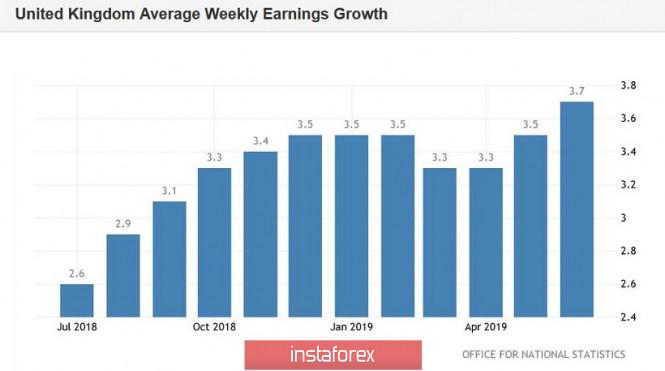 GBP/USD. Зарплаты в Британии выросли, но фунт безразличен к статистике