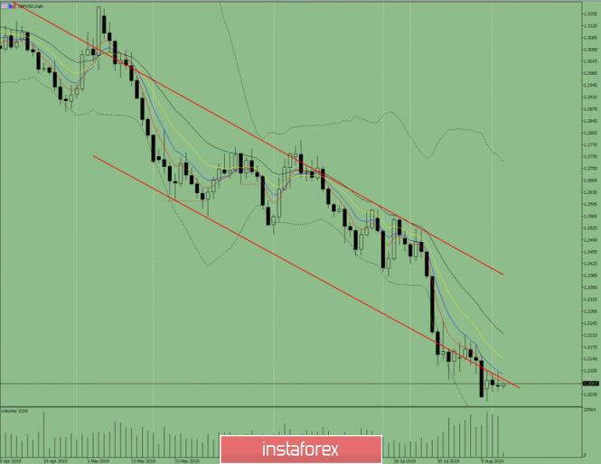 Indikatoranalyse. GBP / USD – Tagesübersicht für 15.August 2019