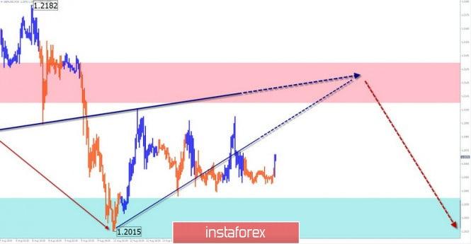 GBP/USD, USD/JPY, USD/CHF. Vereinfachte Wellenanalyse und Prognose für 15.08.2019