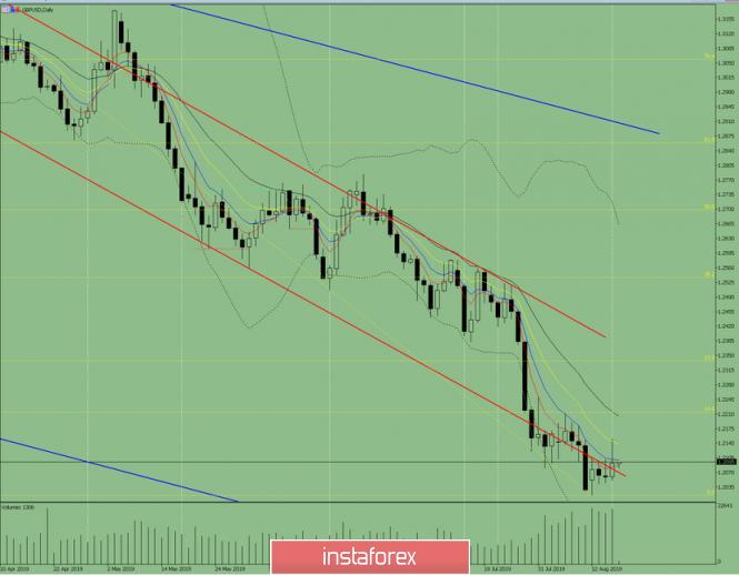 GBP / USD – Tagesübersicht für 16.August 2019