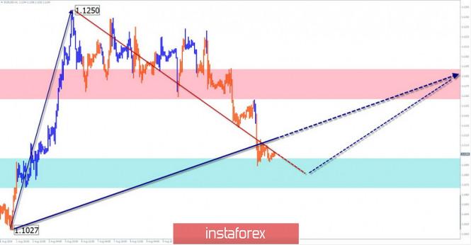 EUR/USD, GBP/JPY. Vereinfachte Wellenanalyse und Prognose für 16.08.2019
