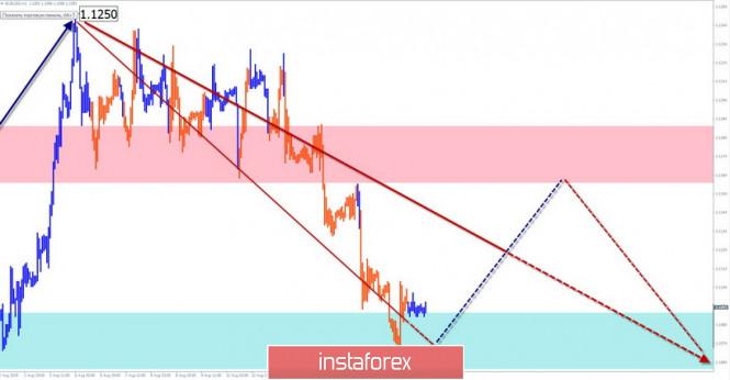 EUR/USD, AUD/USD, GBP/JPY. Vereinfachte Wellenanalyse und Prognose für den 19. August
