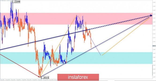 GBP/USD, USD/JPY. Vereinfachte Wellenanalyse und Prognose für den 20. August