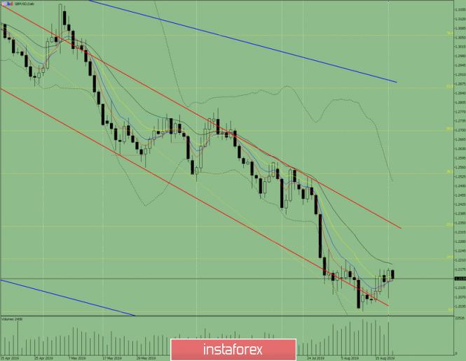 Indikatoranalyse. GBP / USD – Tagesübersicht für 21.August 2019
