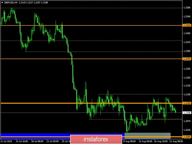 Торговый план по EUR/USD и GBP/USD на 22.08.2019