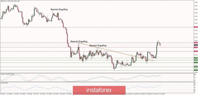 Технически анализ на GBP/USD за 23 август 2019 г.