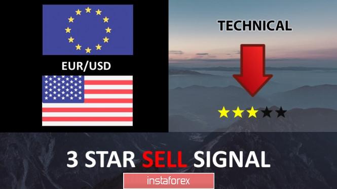 زوج اليورو/الدولار يقترب من المقاومة وهناك هبوط محتمل!