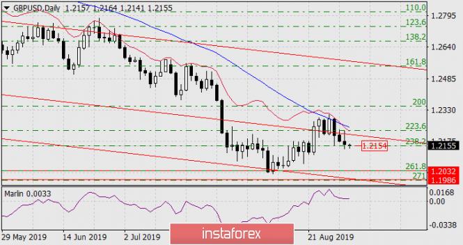 Forecast for GBP/USD on September 2, 2019