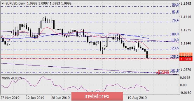 Forecast for EUR/USD on September 2, 2019