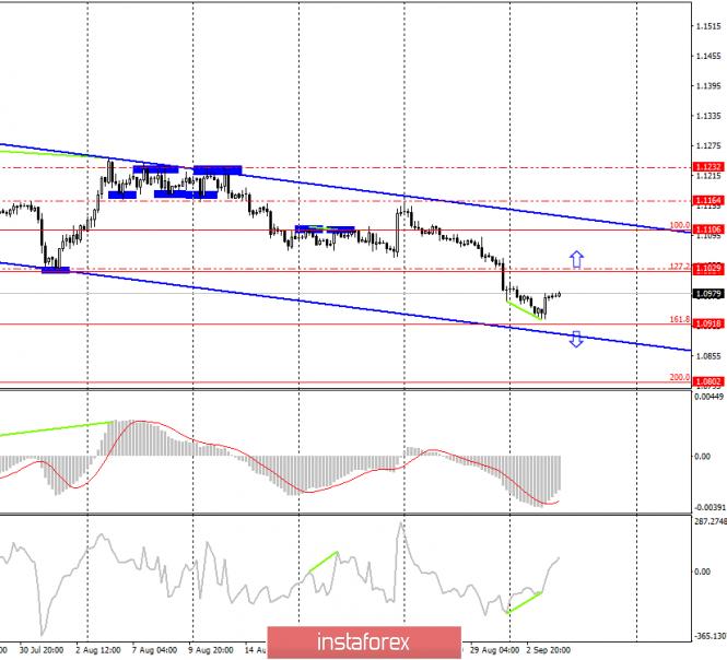 Торговая стратегия по EUR/USD и GBP/USD на 4 сентября. Обе пары ушли в коррекцию, с новыми продажами стоит повременить