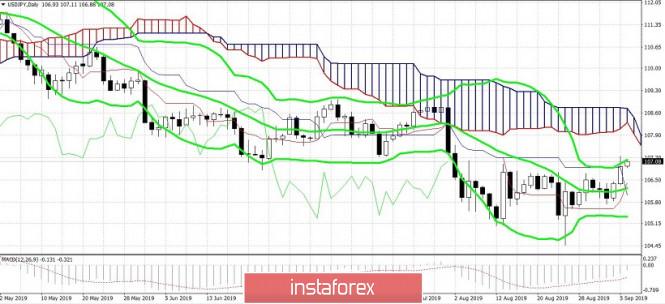 USD/JPY. Иена отступает до очередной эскалации торговой войны