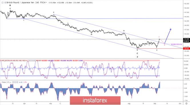 Elliott wave analysis of GBP/JPY for September 6, 2019