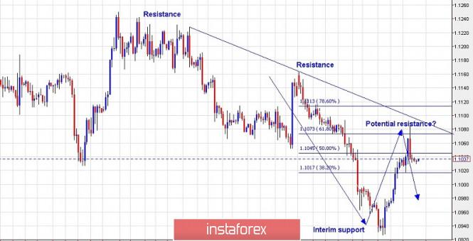 Trading plan for EUR/USD for September 06, 2019