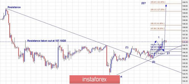 Trading plan for USD/JPY for September 06, 2019
