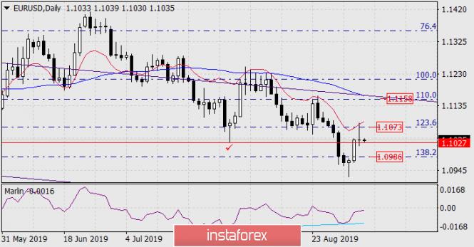 Forecast for EUR/USD on September 6, 2019