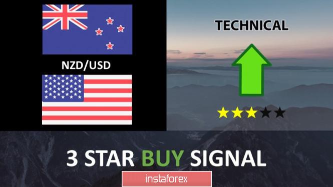 NZD/USD pullback in progress below key resistance